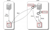 Mysql主从架构(主从复制)的原理及配置