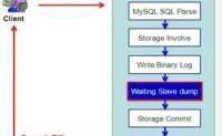 MySQL5.7复制功能实战,基于事务的复制,多源复制和多线程复制配置