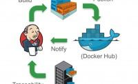 基于Docker+Jenkins+Git的发布环境