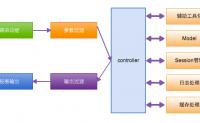 Go语言学习笔记(11)-beego框架