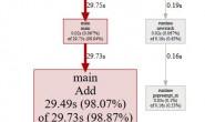 Golang性能分析工具PProf的使用