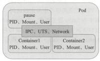 马哥_K8s进阶实战(2)管理Pod资源对象
