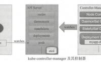 马哥_K8s进阶实战(3)Pod控制器