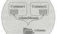 马哥_K8s进阶实战(5)存储卷与数据持久化