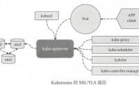 马哥_K8s进阶实战(8)认证、授权与准入控制