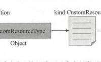 马哥_K8s进阶实战(11)Kubernetes系统扩展