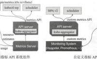 马哥_K8s进阶实战(12)资源指标及HPA控制器