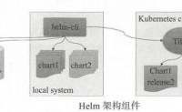 马哥_K8s进阶实战(13)Helm程序包管理器