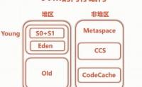 Java应用性能监控与调优(一)JDK工具/监控/调试