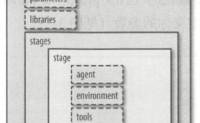 Jenkins2权威指南3-声明式流水线/项目类型