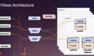 基于Vitess管理大型MySQL实例集群
