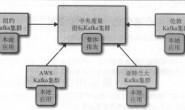 Kafka权威指南(二)数据传递/数据管道/数据镜像